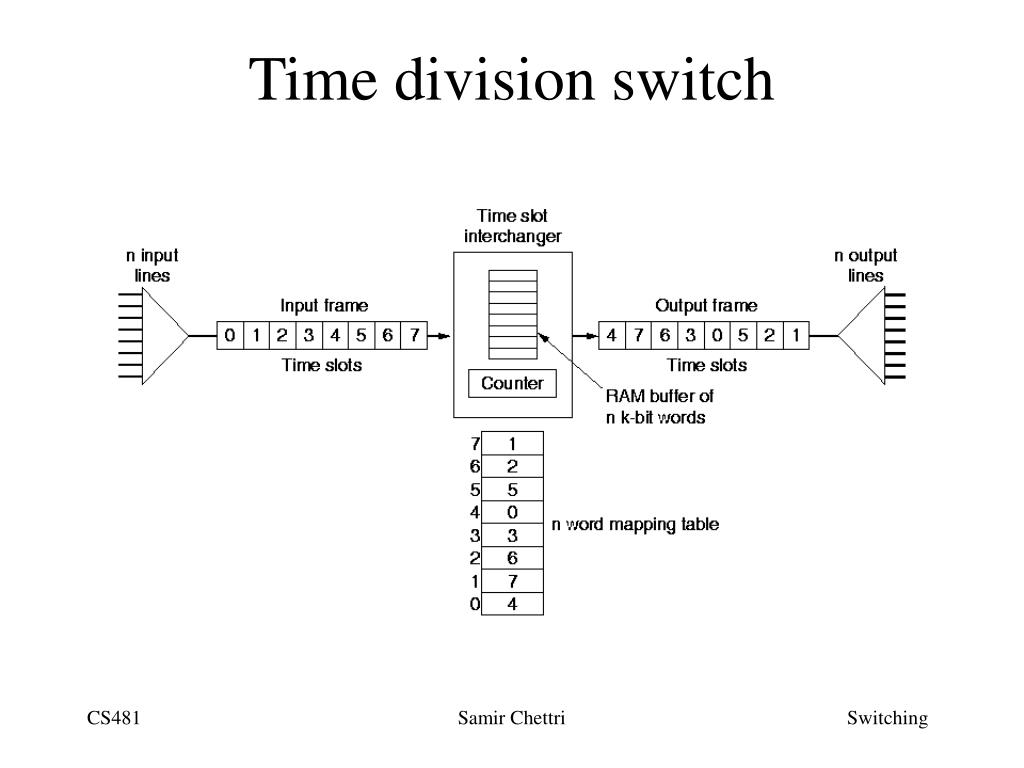 Time division switch