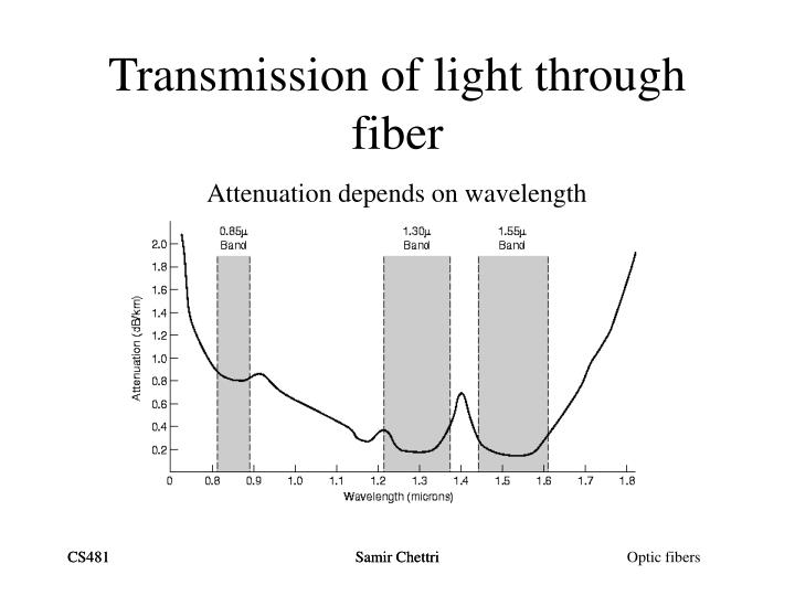 Transmission of light through fiber l.jpg