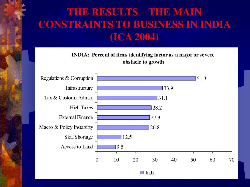 THE RESULTS – THE MAIN CONSTRAINTS TO BUSINESS IN INDIA (ICA 2004)
