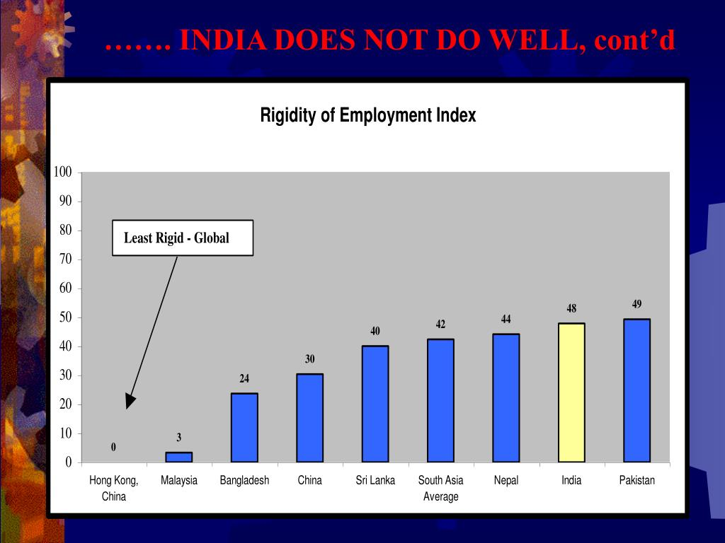……. INDIA DOES NOT DO WELL, cont'd