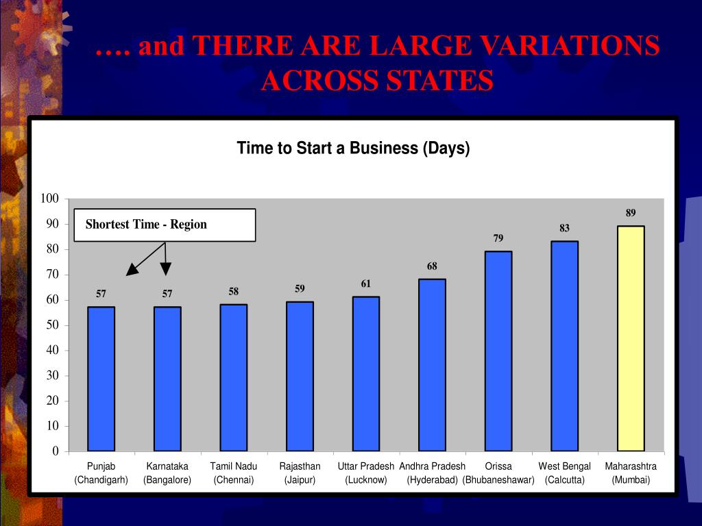 …. and THERE ARE LARGE VARIATIONS ACROSS STATES