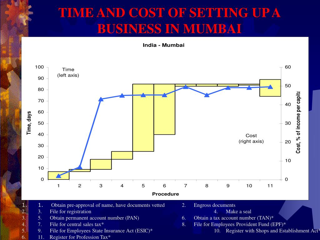 TIME AND COST OF SETTING UP A BUSINESS IN MUMBAI