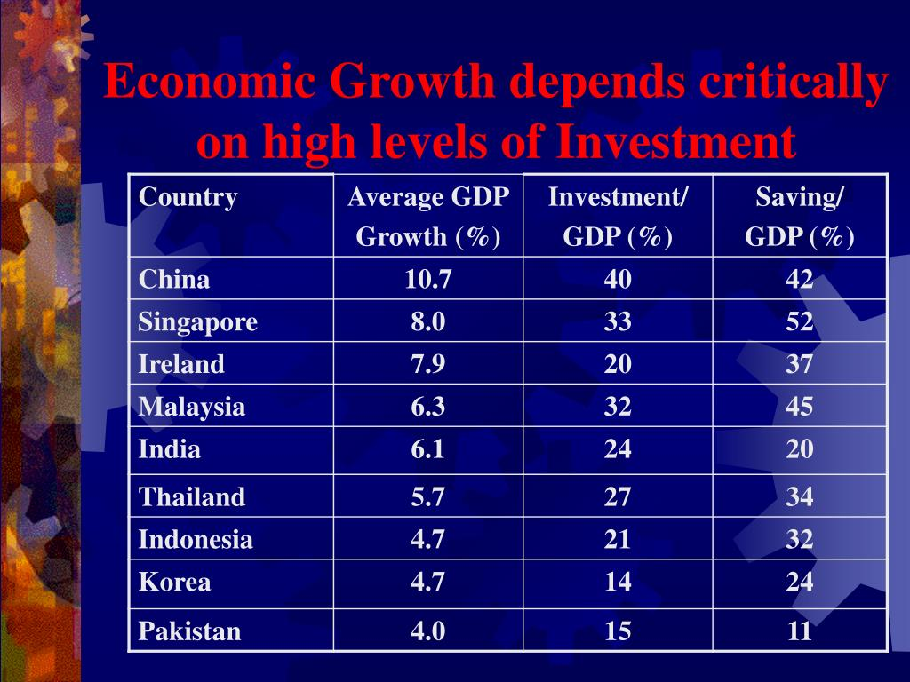 Economic Growth depends critically on high levels of Investment