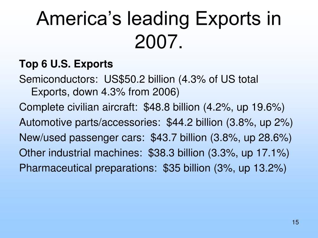 America's leading Exports in 2007.