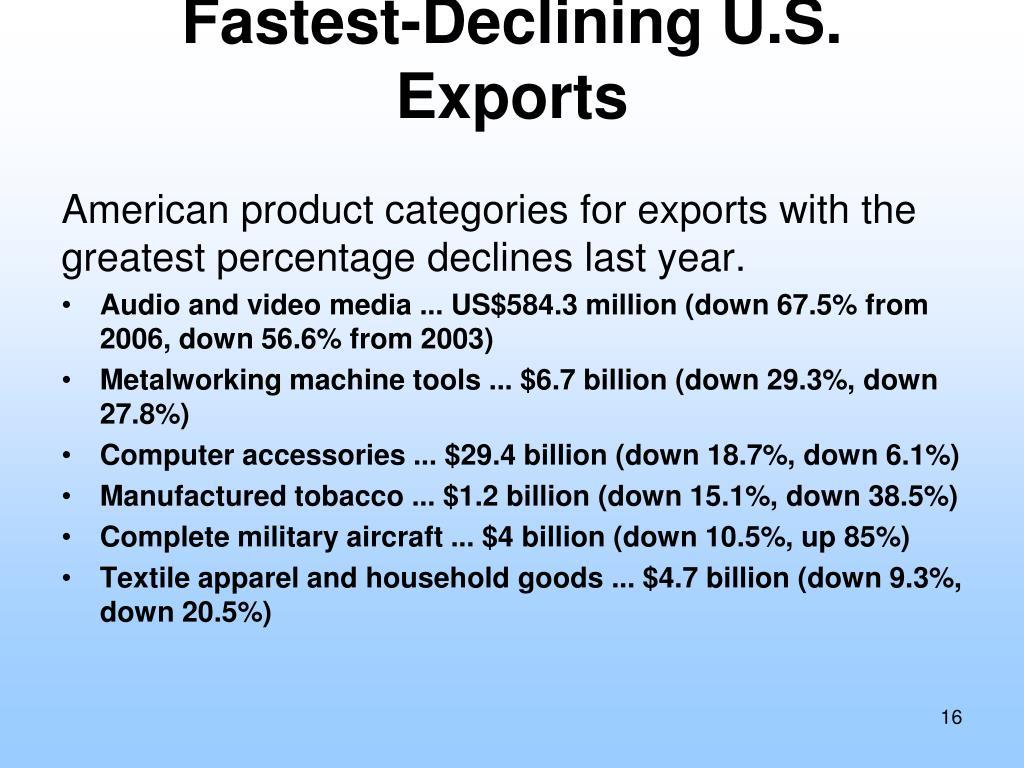 Fastest-Declining U.S. Exports