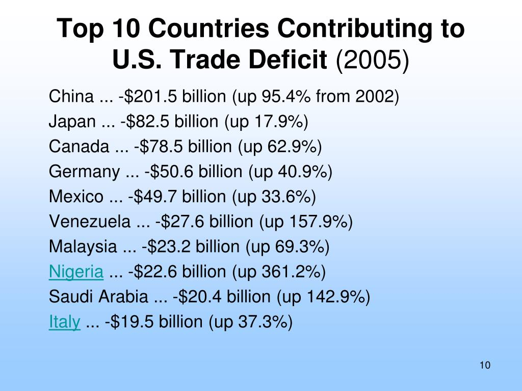 Top 10 Countries Contributing to U.S. Trade Deficit