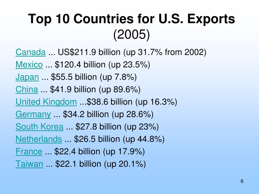 Top 10 Countries for U.S. Exports