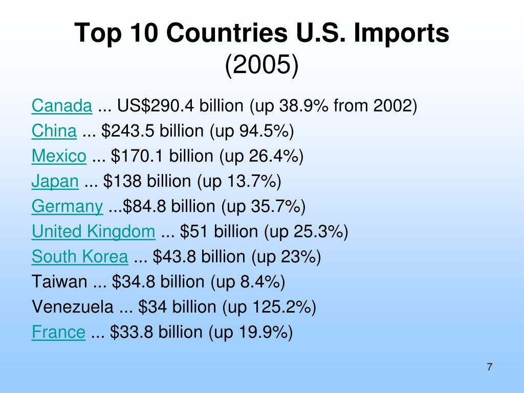 Top 10 Countries U.S. Imports