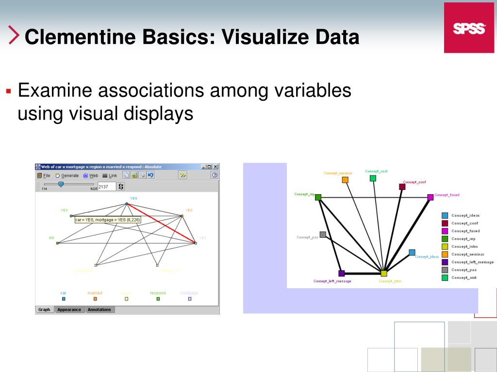 Examine associations among variables using visual displays