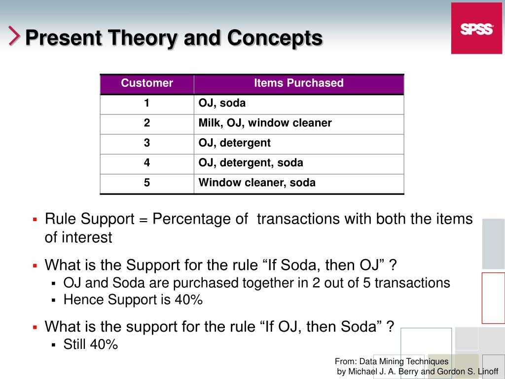 Rule Support = Percentage of  transactions with both the items of interest