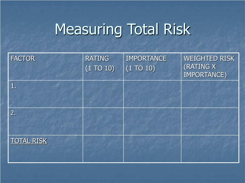Measuring Total Risk
