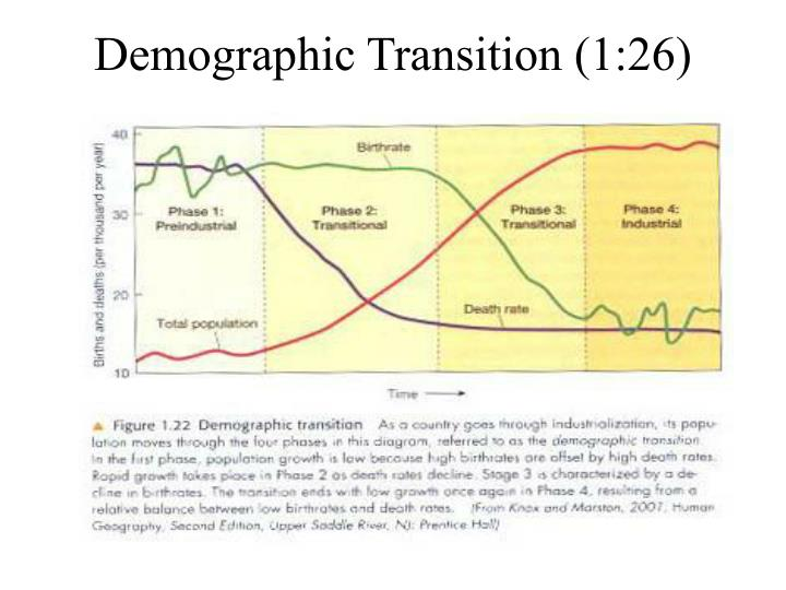 Demographic Transition (1:26)