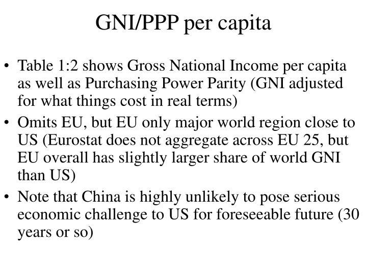 GNI/PPP per capita