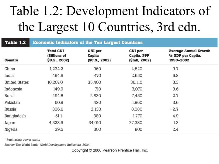 Table 1.2: Development Indicators of the Largest 10 Countries, 3rd edn.