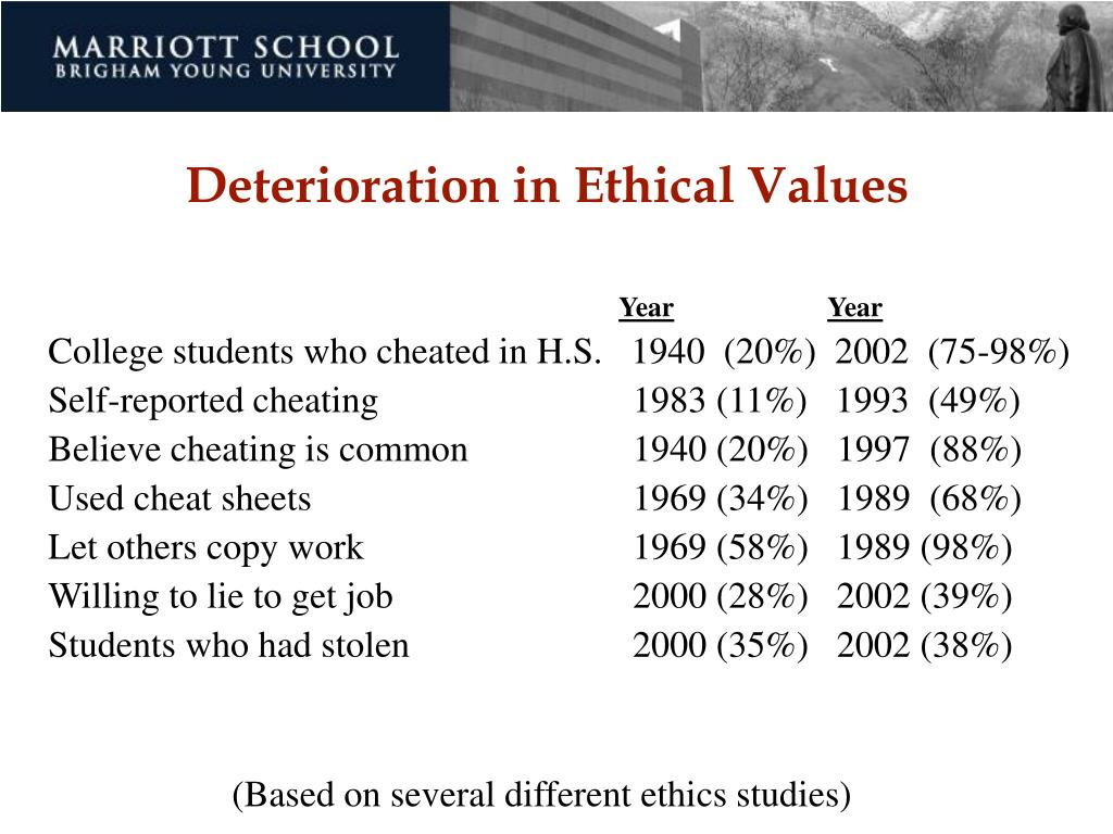 Deterioration in Ethical Values