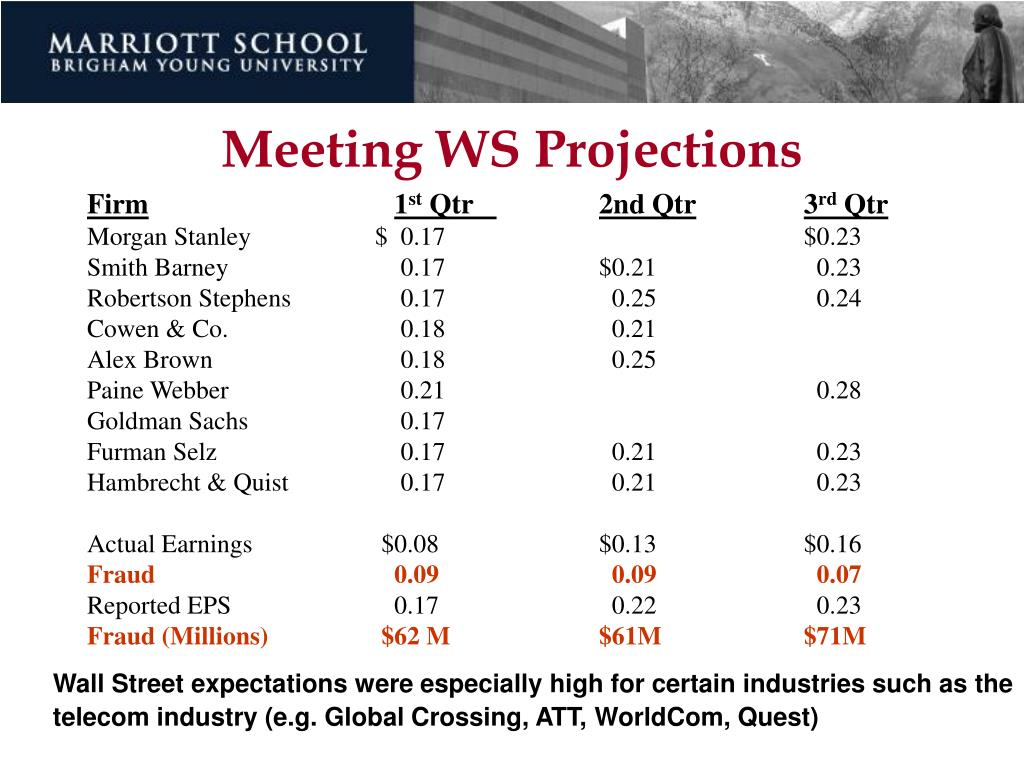 Meeting WS Projections