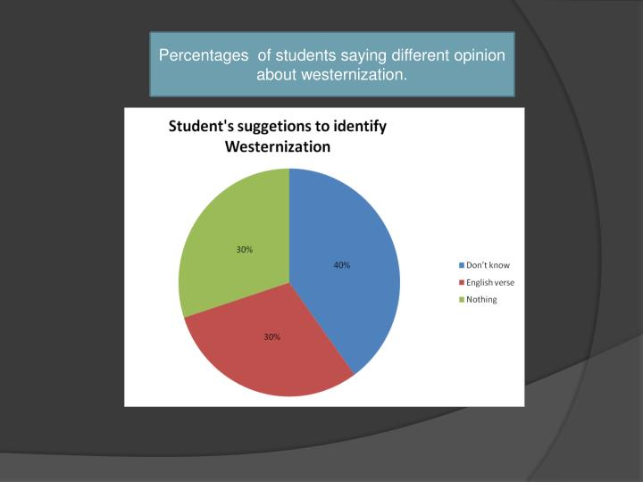Percentages  of students saying different opinion about westernization.