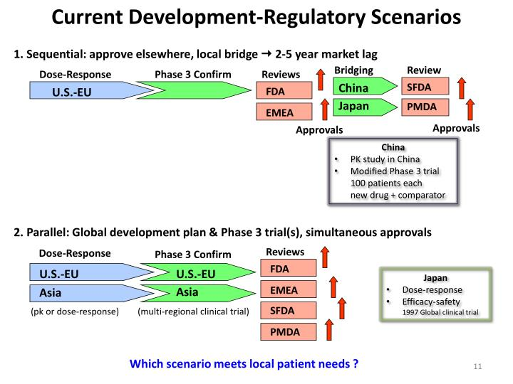Current Development-Regulatory Scenarios