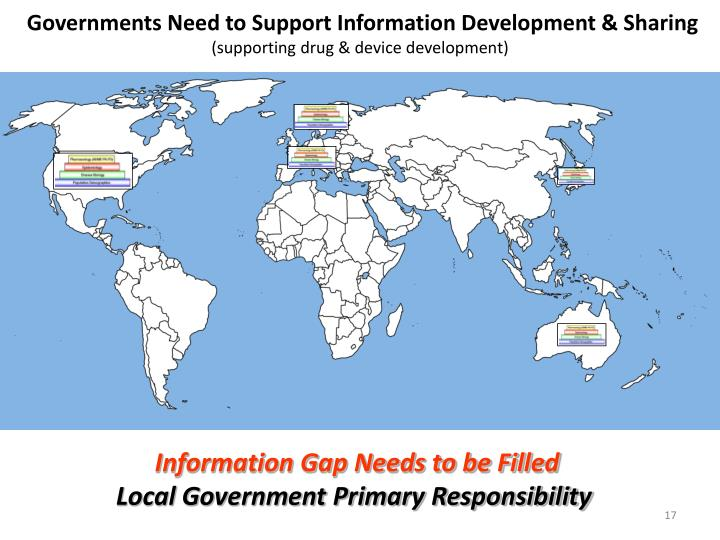 Governments Need to Support Information Development & Sharing