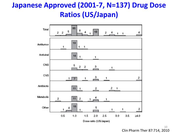Japanese Approved (2001-7, N=137) Drug Dose Ratios (US/Japan)