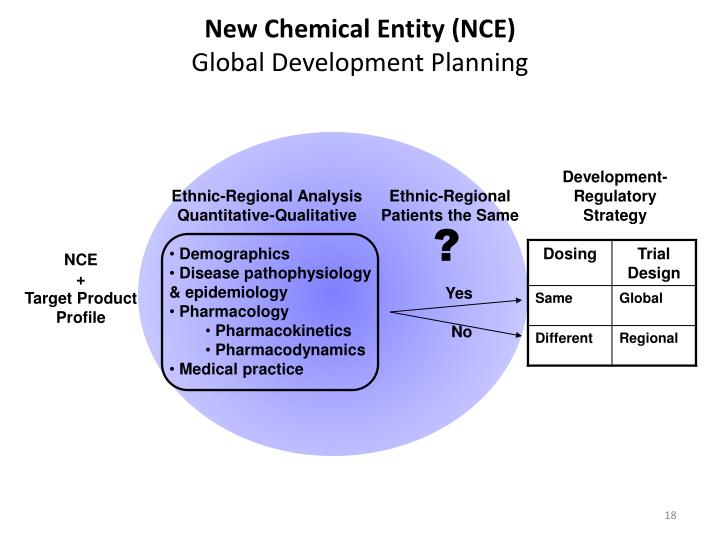New Chemical Entity (NCE)