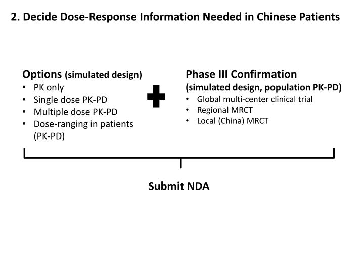 2. Decide Dose-Response Information Needed in Chinese Patients