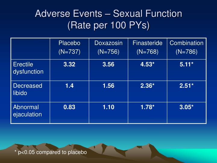 Adverse Events – Sexual Function