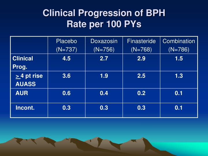 Clinical Progression of BPH