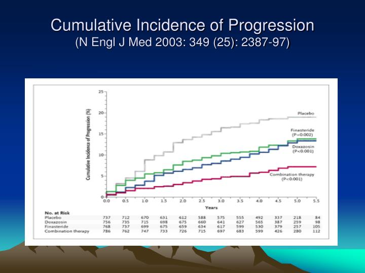 Cumulative Incidence of Progression