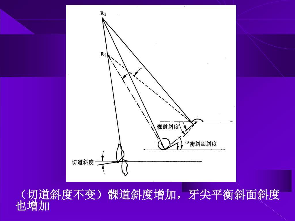 (切道斜度不变)髁道斜度增加,牙尖平衡斜面斜度也增加