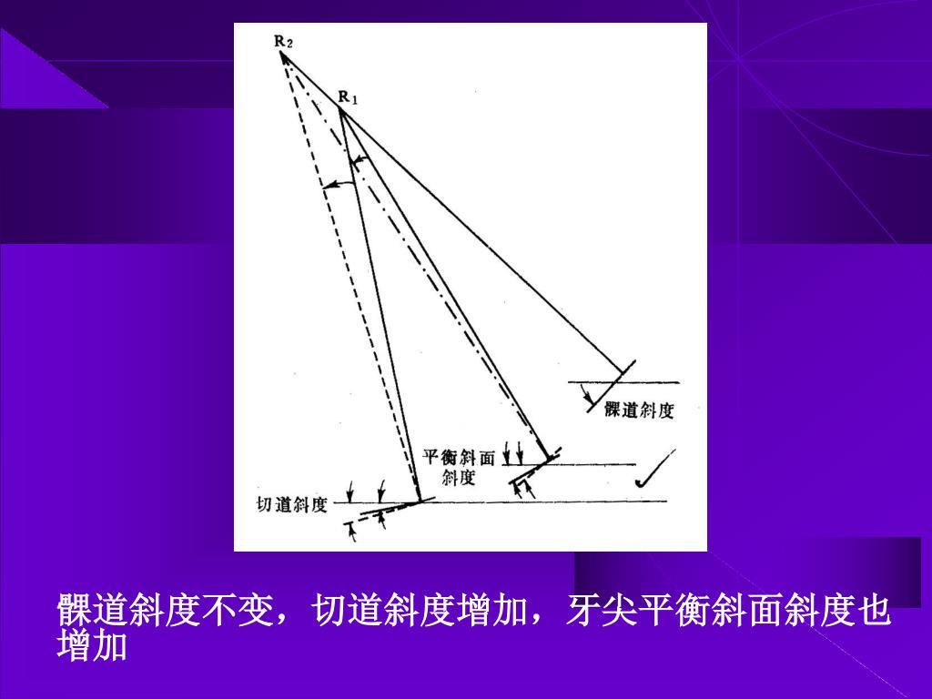 髁道斜度不变,切道斜度增加,牙尖平衡斜面斜度也增加