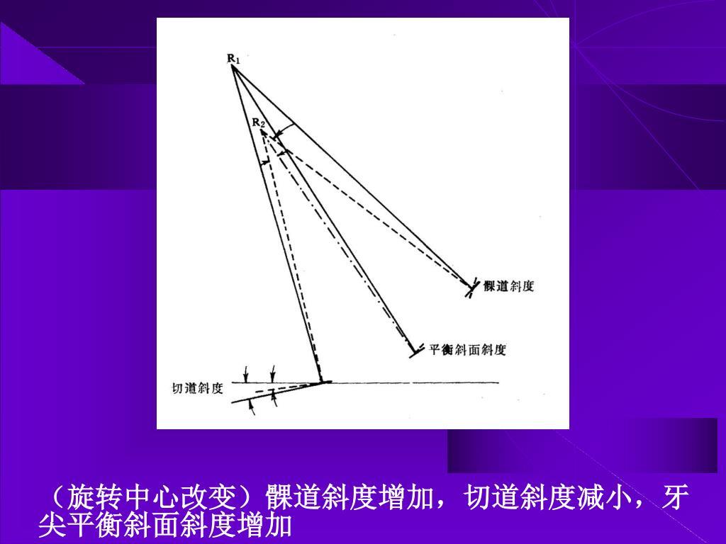 (旋转中心改变)髁道斜度增加,切道斜度减小,牙尖平衡斜面斜度增加