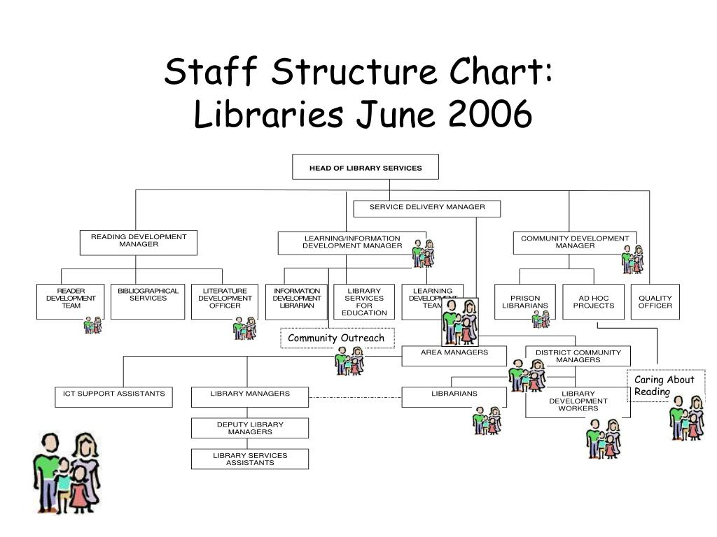 Staff Structure Chart: