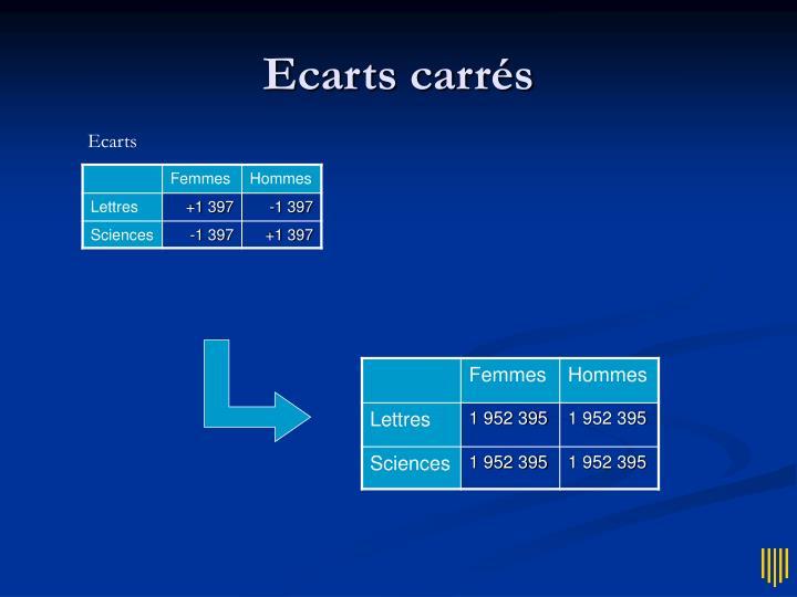 Ecarts carrés