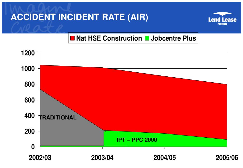 ACCIDENT INCIDENT RATE (AIR)
