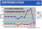 cdm prosecutions
