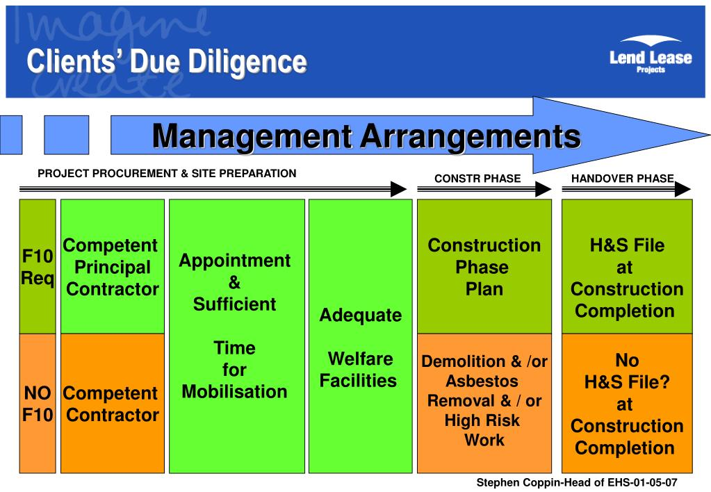Clients' Due Diligence