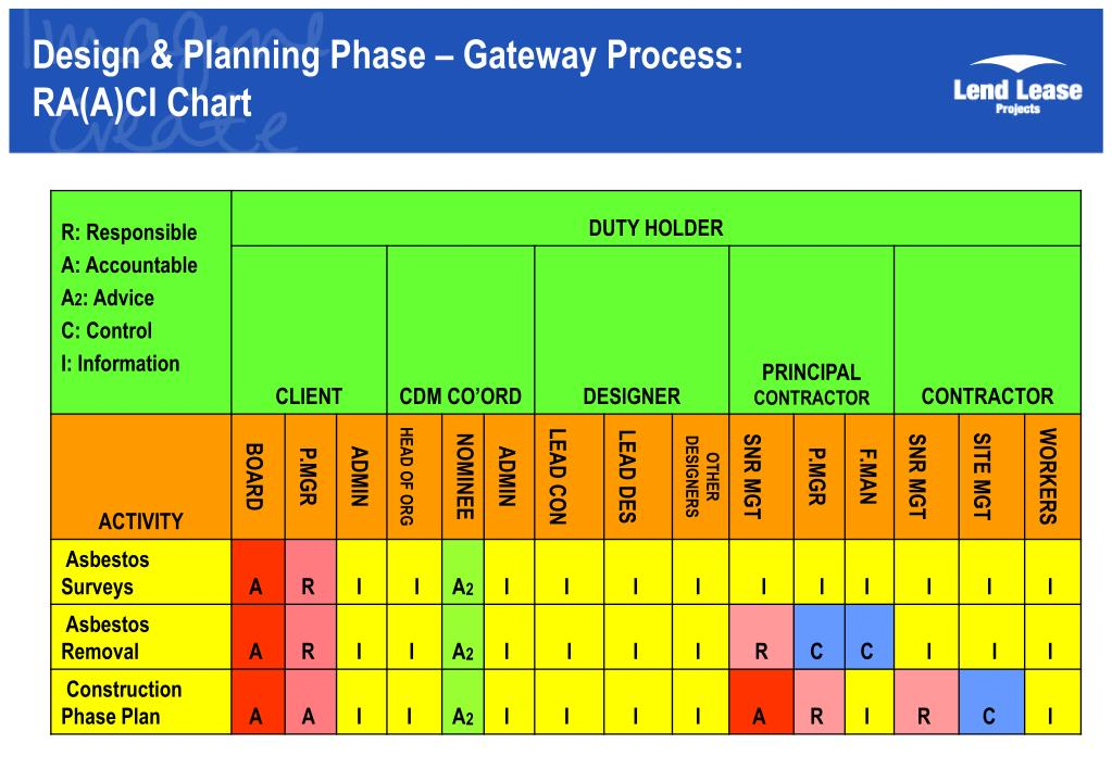 Design & Planning Phase – Gateway Process: