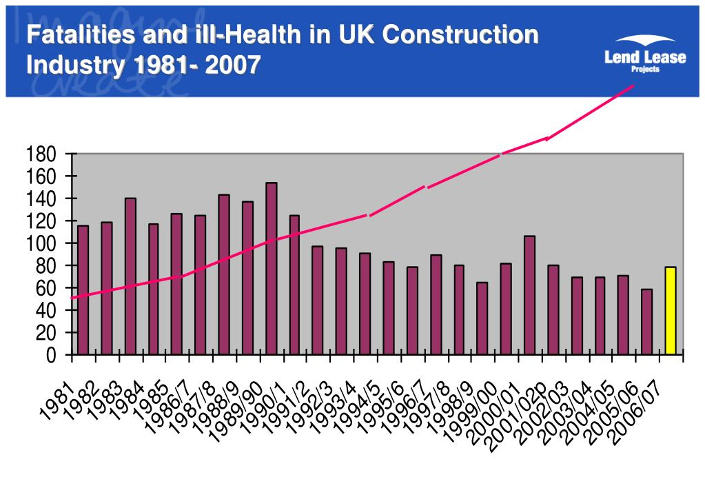 Fatalities and ill-Health in UK Construction Industry 1981- 2007