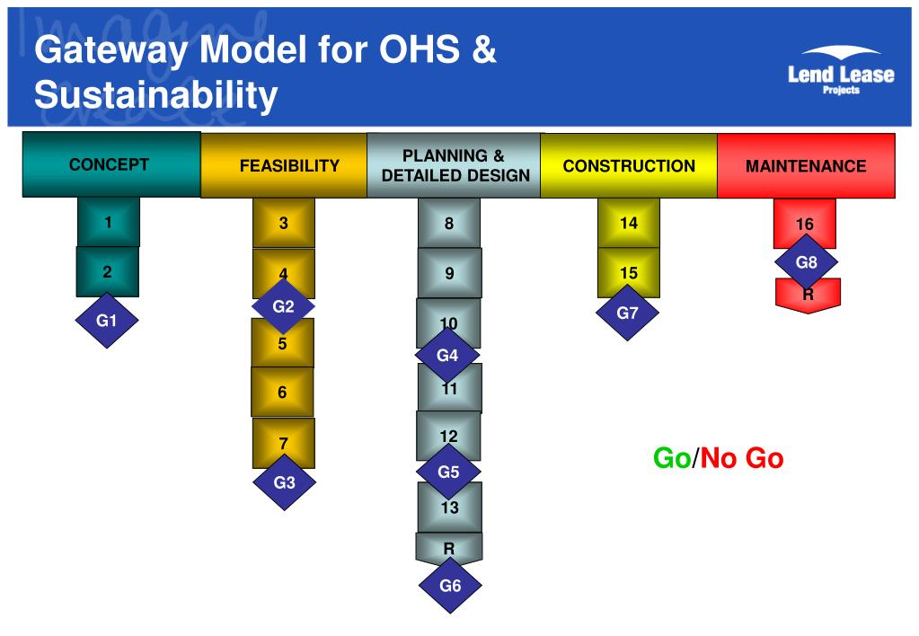 Gateway Model for OHS &