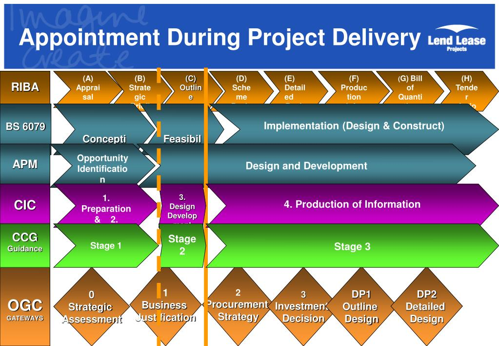 Appointment During Project Delivery