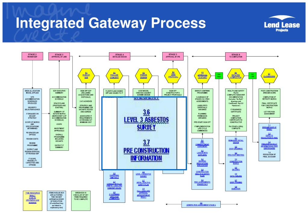 Integrated Gateway Process