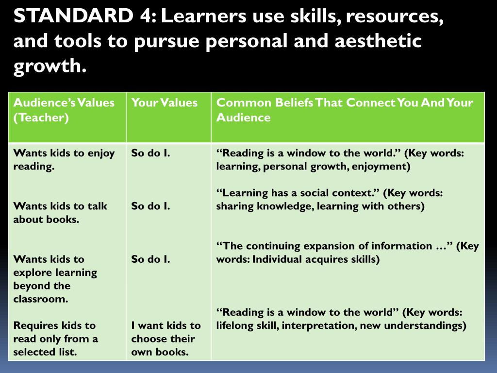 STANDARD 4: Learners use skills, resources, and tools to pursue personal and aesthetic growth.