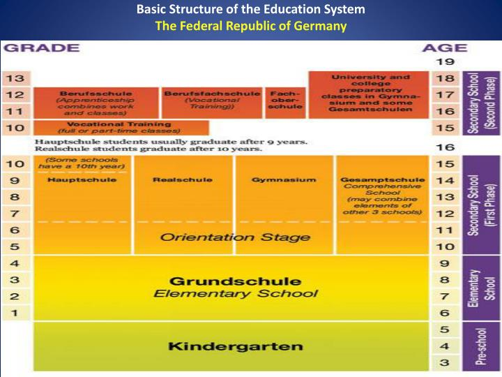 Basic Structure of the Education System