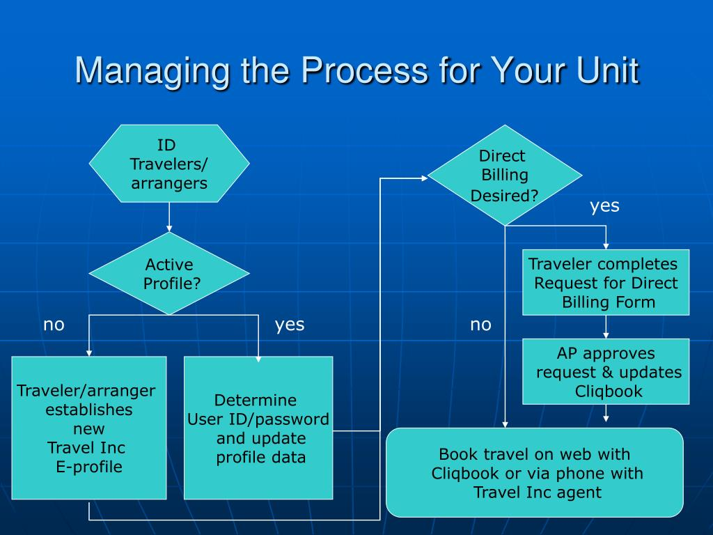 Managing the Process for Your Unit