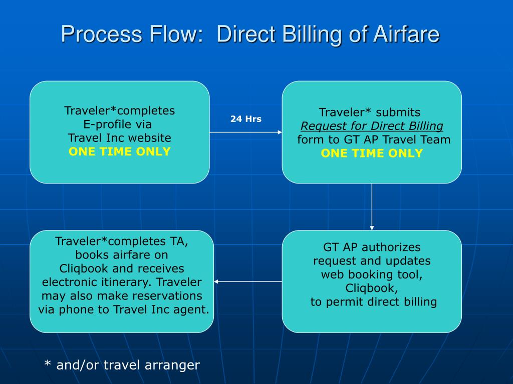 Process Flow:  Direct Billing of Airfare