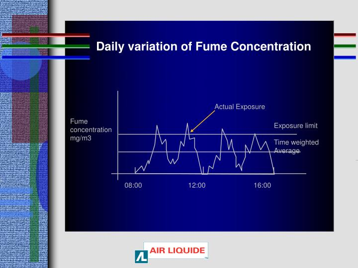 Daily variation of Fume Concentration