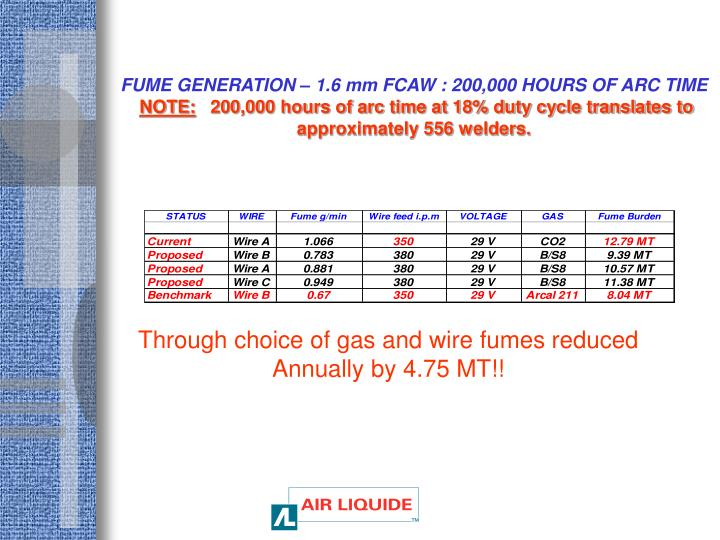 FUME GENERATION – 1.6 mm FCAW : 200,000 HOURS OF ARC TIME