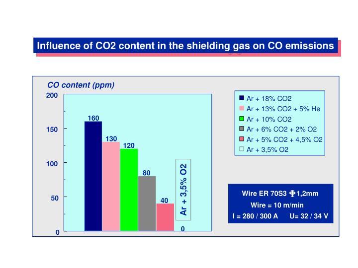 Ar + 18% CO2