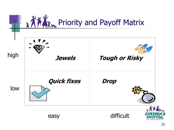 Priority and Payoff Matrix